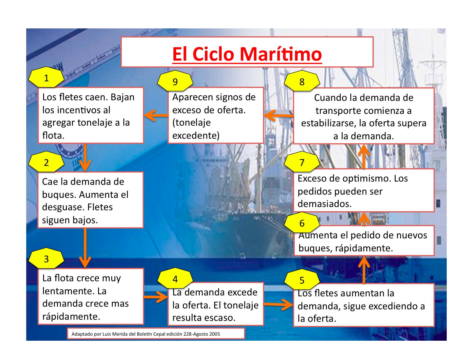 El mercado del transporte mar timo mar y gerencia for Que es mercado exterior