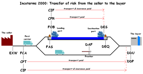 Incoterms-Chart