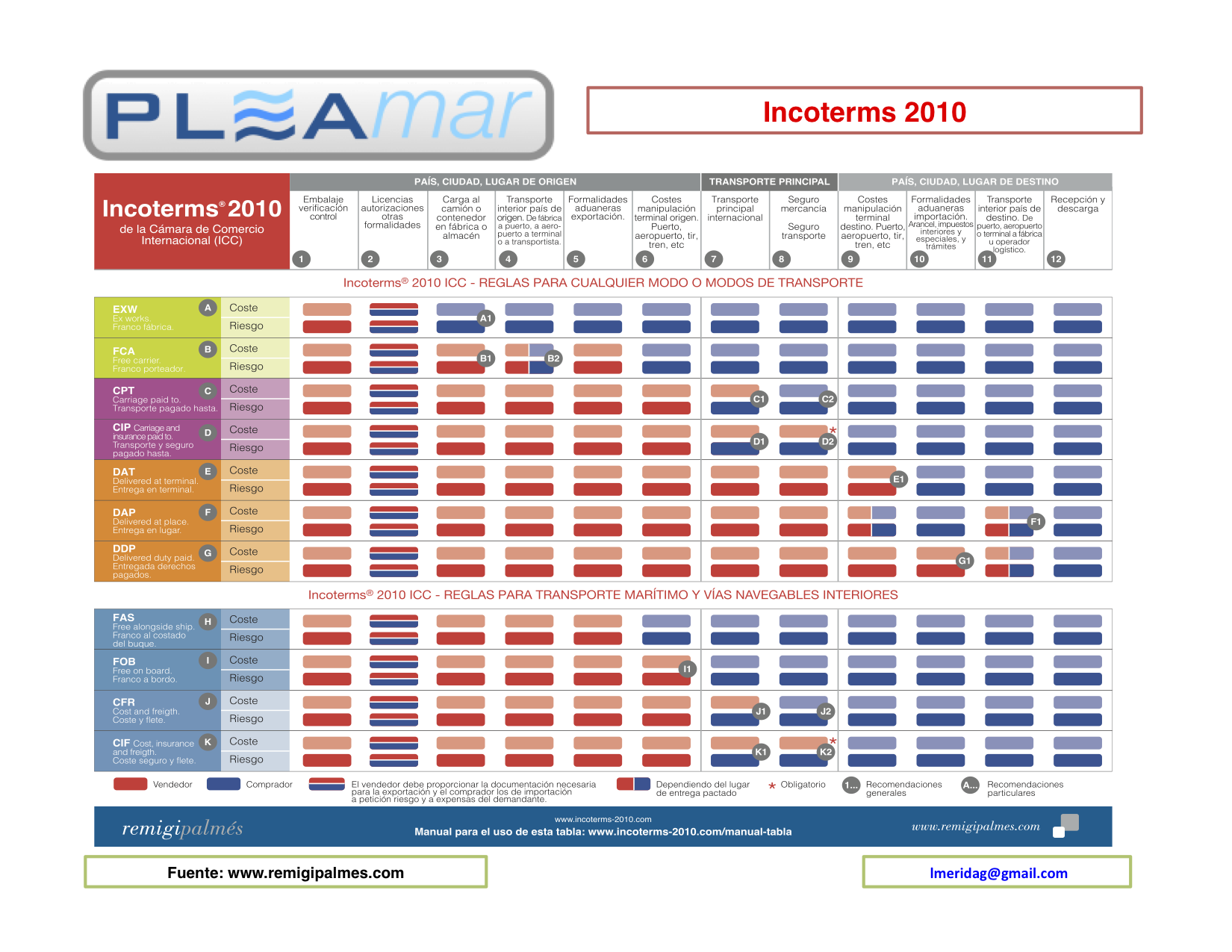 2015 Printable Incoterms further Incoterms 2010 Chart as well Conship Logistics GmbH Incoterms 2010 moreover Incoterms 2010 Chart in addition Incoterms 2010 Quick Reference Chart. on incoterms 2010