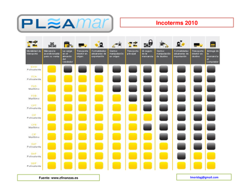 incoterms 2010 tabla zfinanzas