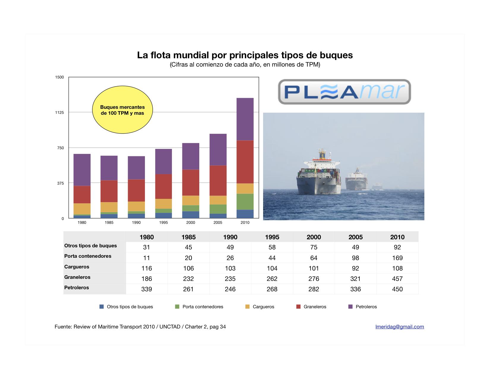 Estructura de la flota mercante mundial   Mar y Gerencia