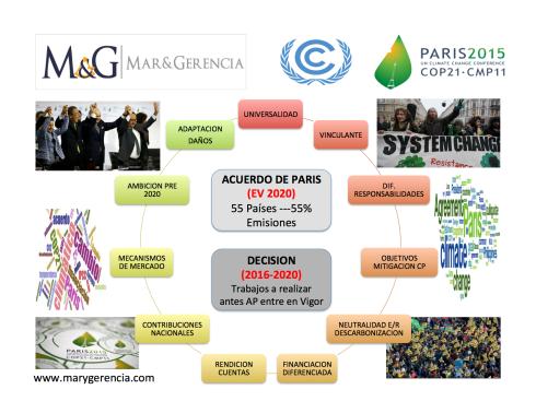 COP21 ACUERDO DE PARIS