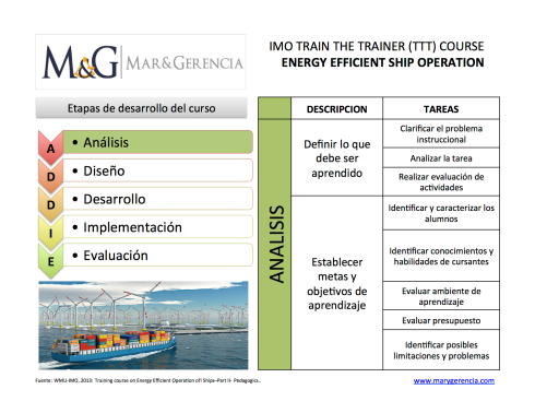 IMO TTT COURSE 01 analisis
