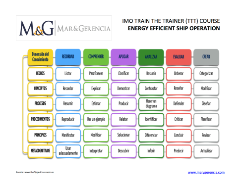 IMO train the trainers taxonomy bloom