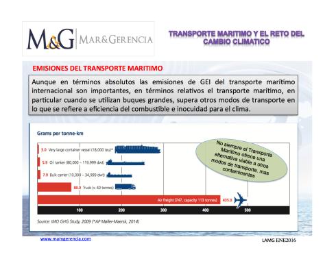 transporte maritimo y cambio climático emisiones co2 modos de transporte
