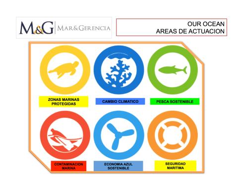 OUR OCEANS areas de actuacion